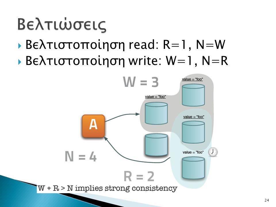  Βελτιστοποίηση read: R=1, N=W  Βελτιστοποίηση write: W=1, N=R 24