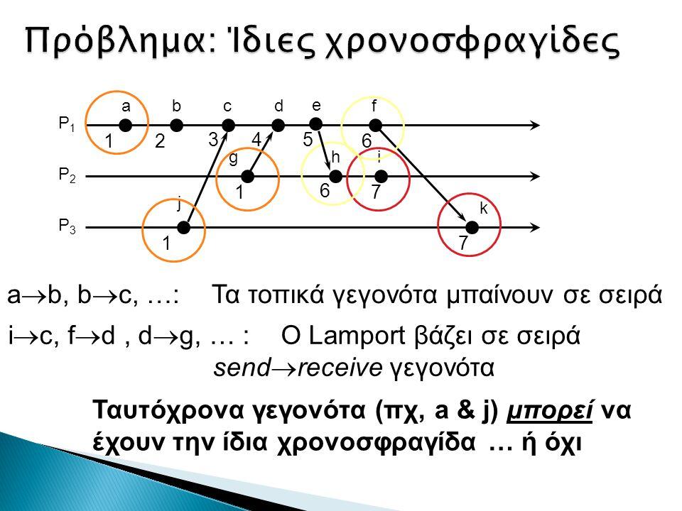 a  b, b  c, …:Τα τοπικά γεγονότα μπαίνουν σε σειρά i  c, f  d, d  g, … :Ο Lamport βάζει σε σειρά send  receive γεγονότα Ταυτόχρονα γεγονότα (πχ, a & j) μπορεί να έχουν την ίδια χρονοσφραγίδα … ή όχι ab hi k j P1P1 P2P2 P3P3 12 17 71 df g 3 c 6 4 6 e 5