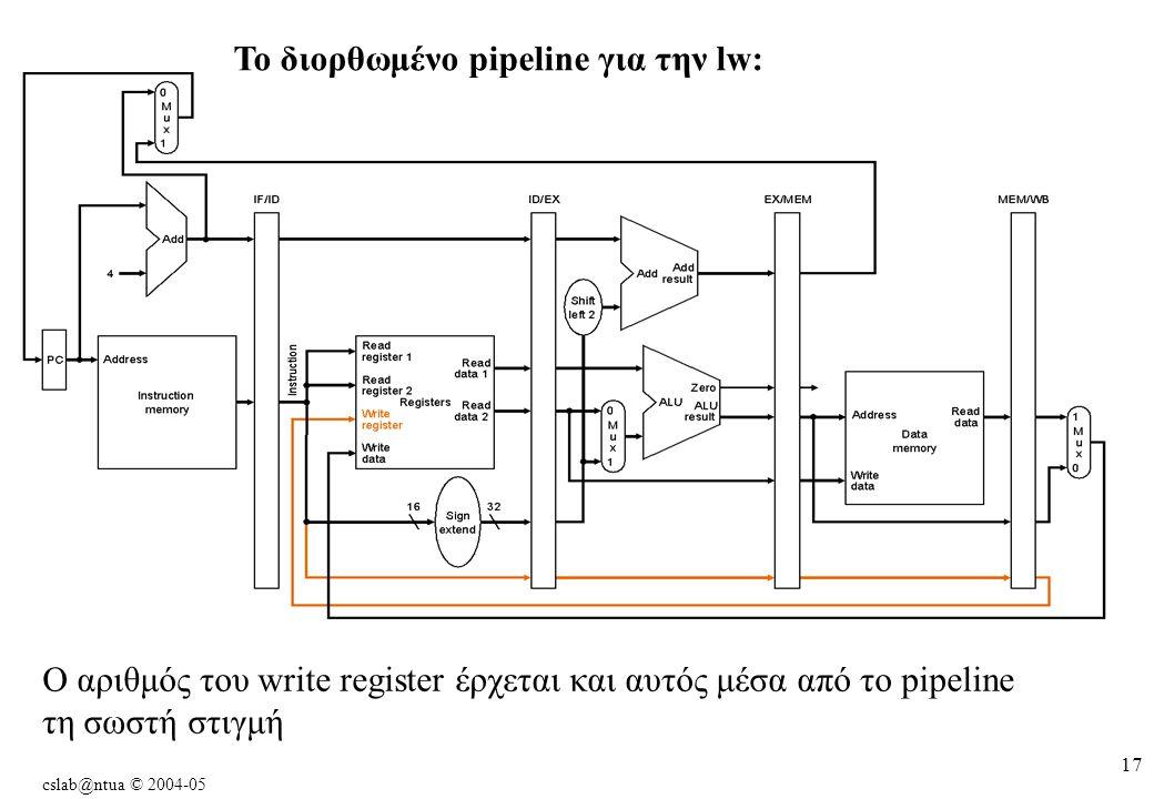 cslab@ntua © 2004-05 17 To διορθωμένο pipeline για την lw: O αριθμός του write register έρχεται και αυτός μέσα από το pipeline τη σωστή στιγμή