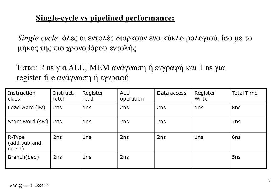 cslab@ntua © 2004-05 3 Single-cycle vs pipelined performance: Single cycle: όλες οι εντολές διαρκούν ένα κύκλο ρολογιού, ίσο με το μήκος της πιο χρονοβόρου εντολής Έστω: 2 ns για ALU, MEM ανάγνωση ή εγγραφή και 1 ns για register file ανάγνωση ή εγγραφή Instruction class Instruct.