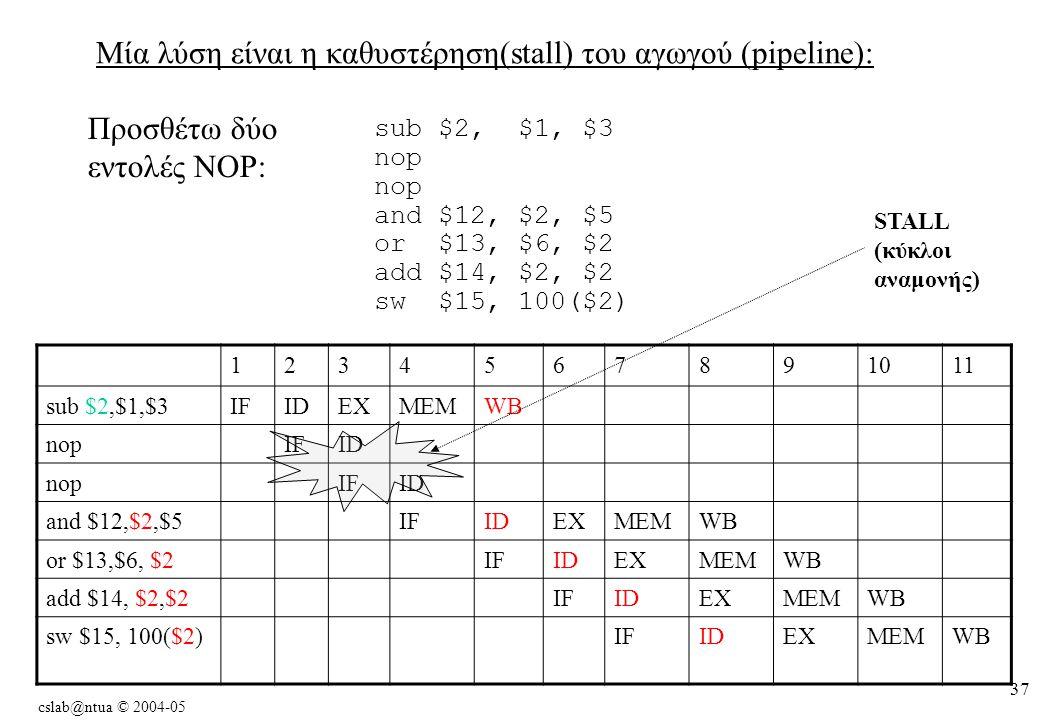 cslab@ntua © 2004-05 37 Μία λύση είναι η καθυστέρηση(stall) του αγωγού (pipeline): Προσθέτω δύο εντολές NOP: sub $2, $1, $3 nop and $12, $2, $5 or $13, $6, $2 add $14, $2, $2 sw $15, 100($2) 1234567891011 sub $2,$1,$3IFIDEXMEMWB nopIFID nopIFID and $12,$2,$5IFIDEXMEMWB or $13,$6, $2IFIDEXMEMWB add $14, $2,$2IFIDEXMEMWB sw $15, 100($2)IFIDEXMEMWB STALL (κύκλοι αναμονής)