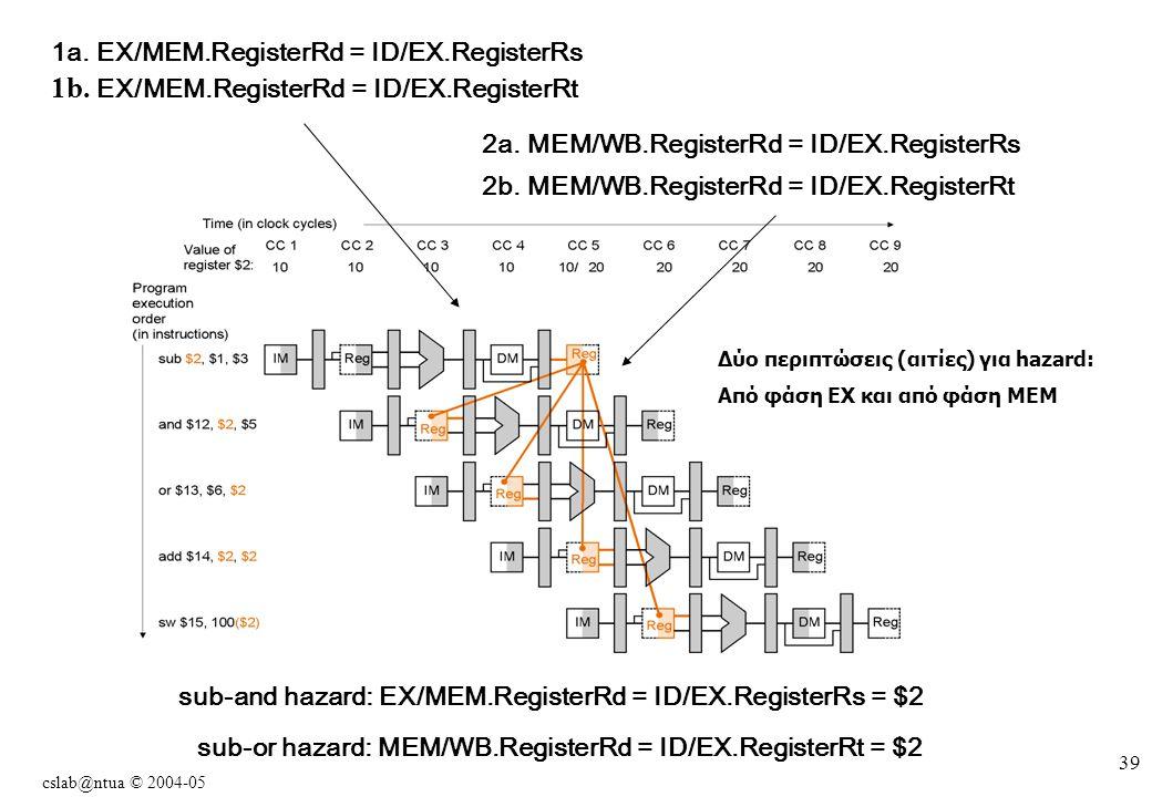 cslab@ntua © 2004-05 39 1a. EX/MEM.RegisterRd = ID/EX.RegisterRs 1b.