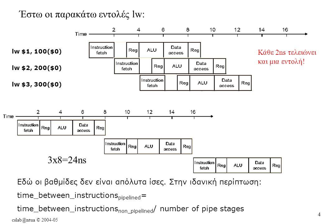cslab@ntua © 2004-05 4 Έστω οι παρακάτω εντολές lw: lw $2, 200($0) lw $3, 300($0) lw $1, 100($0) 3x8=24ns Κάθε 2ns τελειώνει και μια εντολή.