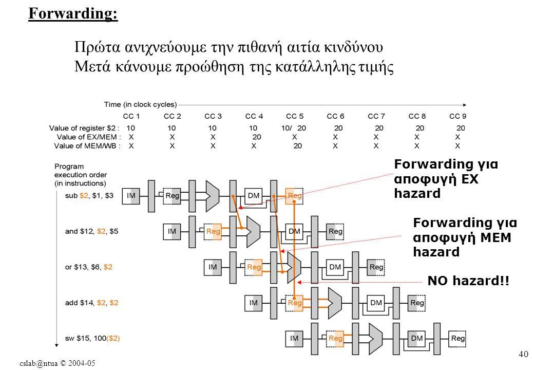 cslab@ntua © 2004-05 40 Forwarding: Πρώτα ανιχνεύουμε την πιθανή αιτία κινδύνου Μετά κάνουμε προώθηση της κατάλληλης τιμής Forwarding για αποφυγή EX hazard Forwarding για αποφυγή MEM hazard NO hazard!!