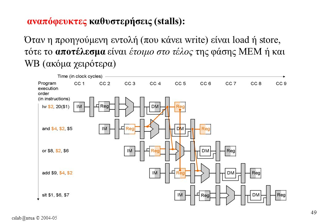 cslab@ntua © 2004-05 49 Όταν η προηγούμενη εντολή (που κάνει write) είναι load ή store, τότε το αποτέλεσμα είναι έτοιμο στο τέλος της φάσης MEM ή και