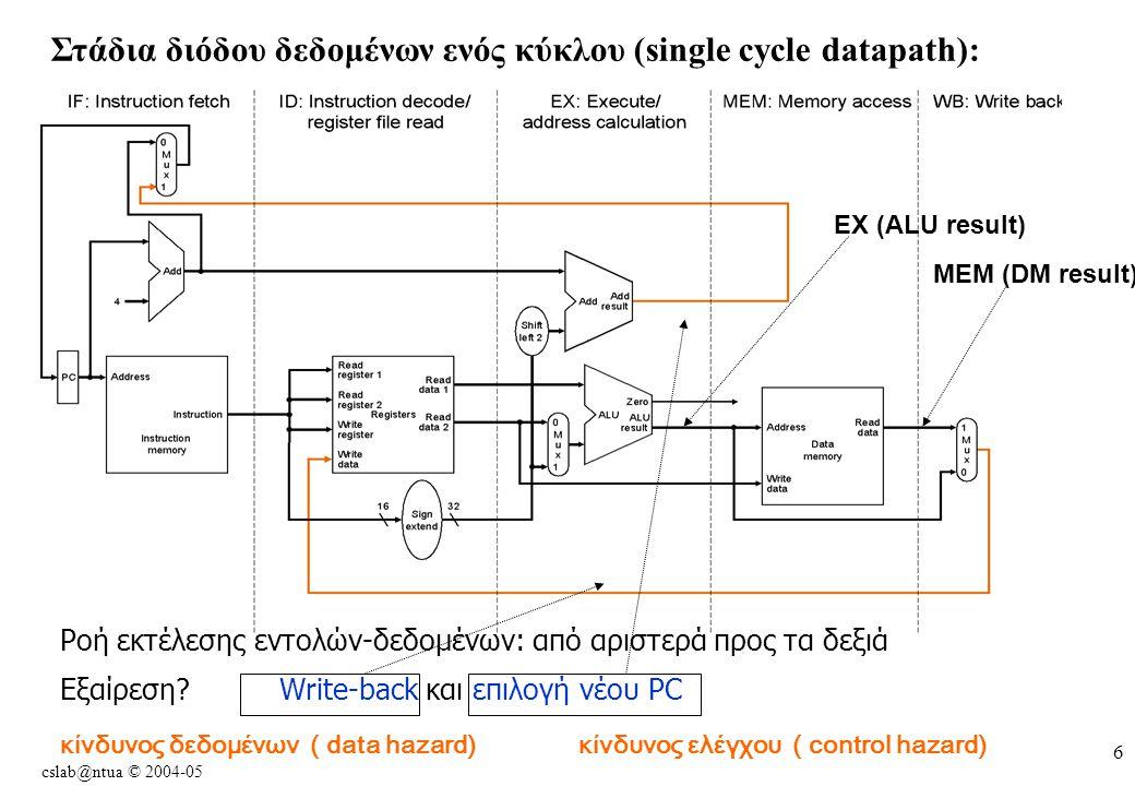 cslab@ntua © 2004-05 6 Στάδια διόδου δεδομένων ενός κύκλου (single cycle datapath): Ροή εκτέλεσης εντολών-δεδομένων: από αριστερά προς τα δεξιά Εξαίρεση.