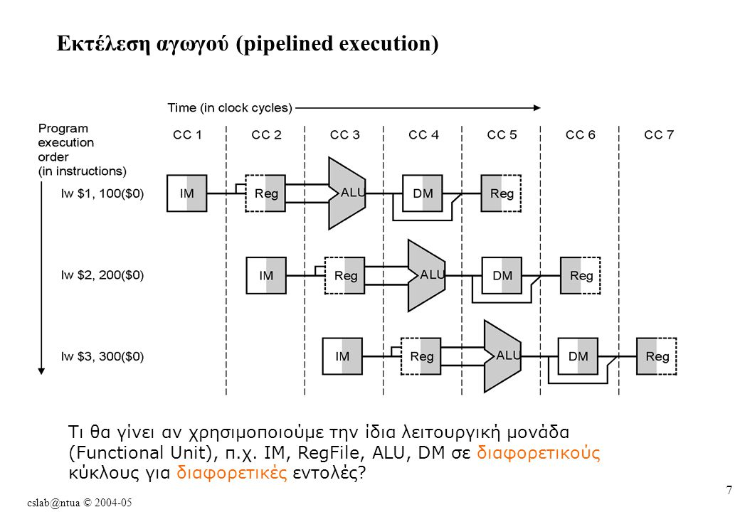 cslab@ntua © 2004-05 7 Εκτέλεση αγωγού (pipelined execution) Τι θα γίνει αν χρησιμοποιούμε την ίδια λειτουργική μονάδα (Functional Unit), π.χ.