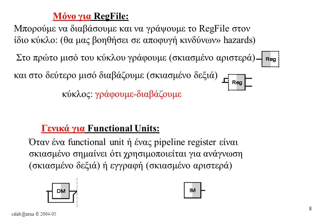 cslab@ntua © 2004-05 8 Μπορούμε να διαβάσουμε και να γράψουμε το RegFile στον ίδιο κύκλο: (θα μας βοηθήσει σε αποφυγή κινδύνων» hazards) Στο πρώτο μισό του κύκλου γράφουμε (σκιασμένο αριστερά) και στο δεύτερο μισό διαβάζουμε (σκιασμένο δεξιά) Όταν ένα functional unit ή ένας pipeline register είναι σκιασμένο σημαίνει ότι χρησιμοποιείται για ανάγνωση (σκιασμένο δεξιά) ή εγγραφή (σκιασμένο αριστερά) κύκλος: γράφουμε-διαβάζουμε Mόνο για RegFile: Γενικά για Functional Units:
