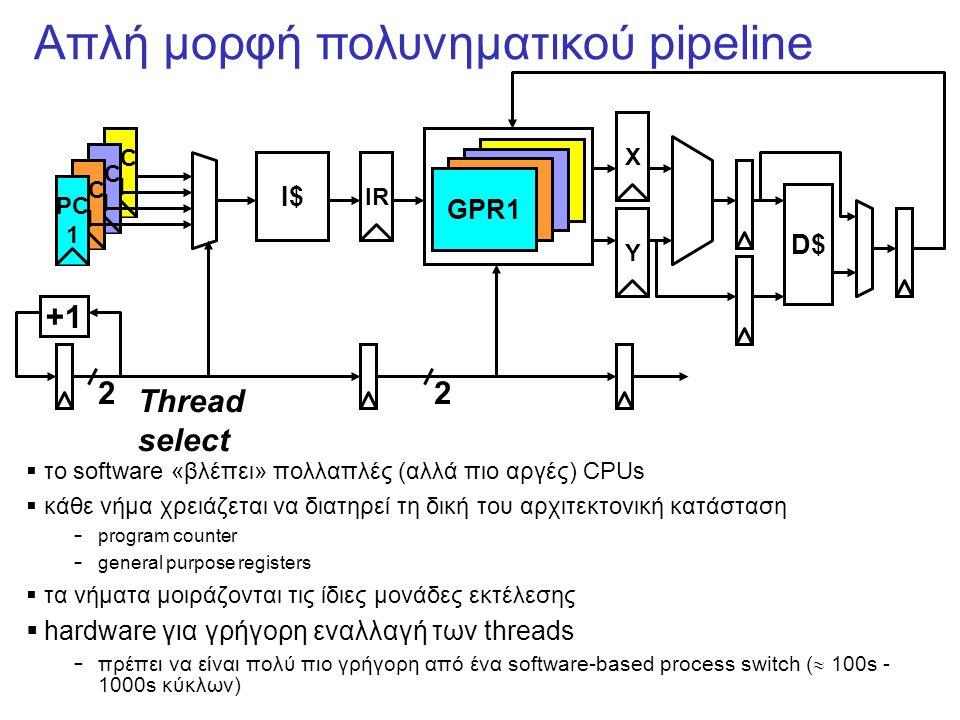 Απλή μορφή πολυνηματικού pipeline  το software «βλέπει» πολλαπλές (αλλά πιο αργές) CPUs  κάθε νήμα χρειάζεται να διατηρεί τη δική του αρχιτεκτονική κατάσταση – program counter – general purpose registers  τα νήματα μοιράζονται τις ίδιες μονάδες εκτέλεσης  hardware για γρήγορη εναλλαγή των threads – πρέπει να είναι πολύ πιο γρήγορη από ένα software-based process switch (  100s - 1000s κύκλων) +1 2 Thread select PC 1 PC 1 PC 1 PC 1 I$ IR GPR1 XY 2 D$