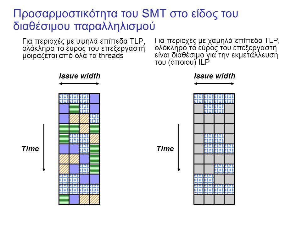 Προσαρμοστικότητα του SMT στο είδος του διαθέσιμου παραλληλισμού Για περιοχές με υψηλά επίπεδα TLP, ολόκληρο το έυρος του επεξεργαστή μοιράζεται από όλα τα threads Issue width Time Issue width Time Για περιοχές με χαμηλά επίπεδα TLP, ολόκληρο το εύρος του επεξεργαστή είναι διαθέσιμο για την εκμετάλλευση του (όποιου) ILP