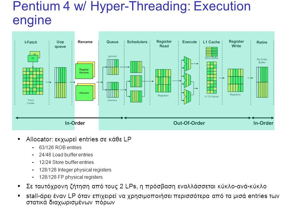 Pentium 4 w/ Hyper-Threading: Execution engine  Allocator: εκχωρεί entries σε κάθε LP – 63/126 ROB entries – 24/48 Load buffer entries – 12/24 Store