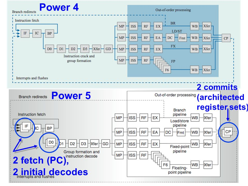 Power 4 Power 5 2 fetch (PC), 2 initial decodes 2 commits (architected register sets)