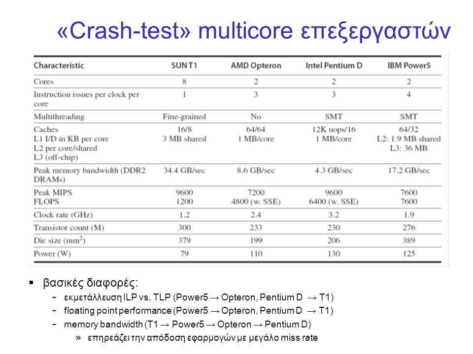 «Crash-test» multicore επεξεργαστών  βασικές διαφορές: – εκμετάλλευση ILP vs. TLP (Power5 → Opteron, Pentium D → T1) – floating point performance (Po
