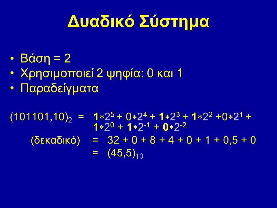 Δυαδικό Σύστημα Βάση = 2 Χρησιμοποιεί 2 ψηφία: 0 και 1 Παραδείγματα (101101,10) 2 = 1  2 5 + 0  2 4 + 1  2 3 + 1  2 2 +0  2 1 + 1  2 0 + 1  2 -