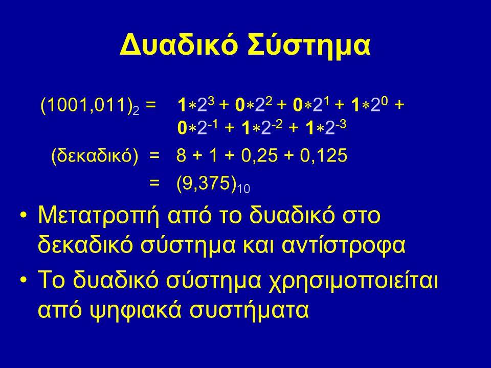 Δυαδικό Σύστημα (1001,011) 2 = 1  2 3 + 0  2 2 + 0  2 1 + 1  2 0 + 0  2 -1 + 1  2 -2 + 1  2 -3 (δεκαδικό) = 8 + 1 + 0,25 + 0,125 = (9,375) 10 Μ