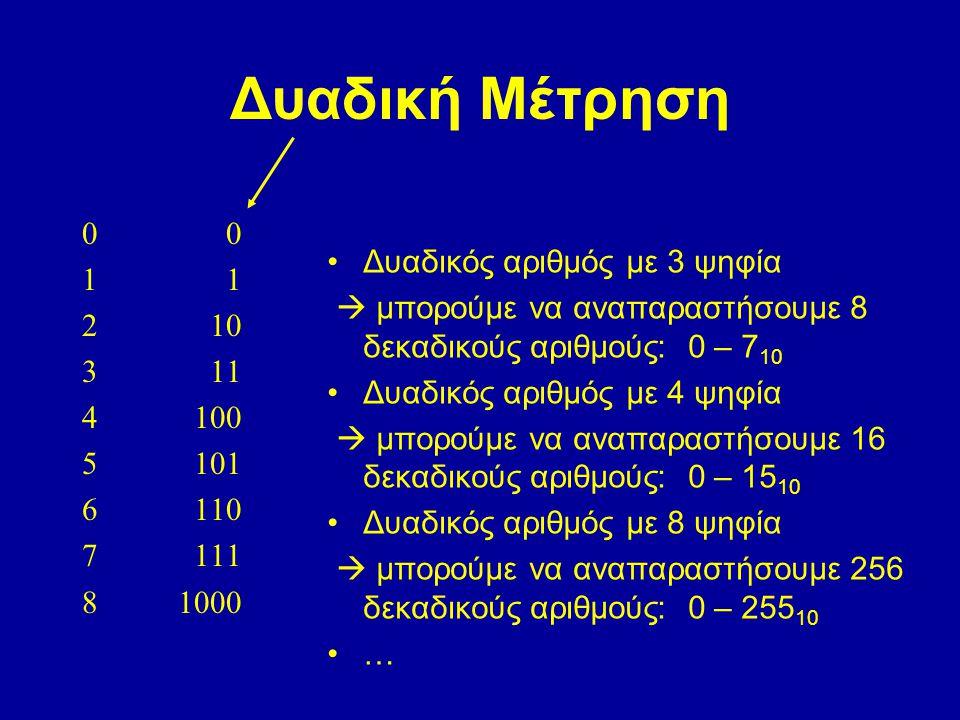 Δυαδική Μέτρηση 0 1 2 10 3 11 4 100 5 101 6 110 7 111 81000 Δυαδικός αριθμός με 3 ψηφία  μπορούμε να αναπαραστήσουμε 8 δεκαδικούς αριθμούς: 0 – 7 10