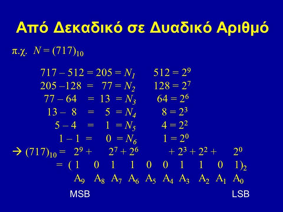 Από Δεκαδικό σε Δυαδικό Αριθμό π.χ. N = (717) 10 717 – 512 = 205 = N 1 512 = 2 9 205 –128 = 77 = N 2 128 = 2 7 77 – 64 = 13 = N 3 64 = 2 6 13 – 8 = 5