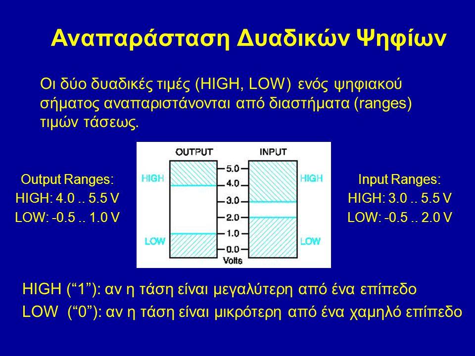 Αναπαράσταση Δυαδικών Ψηφίων Οι δύο δυαδικές τιμές (HIGH, LOW) ενός ψηφιακού σήματος αναπαριστάνονται από διαστήματα (ranges) τιμών τάσεως. Input Rang