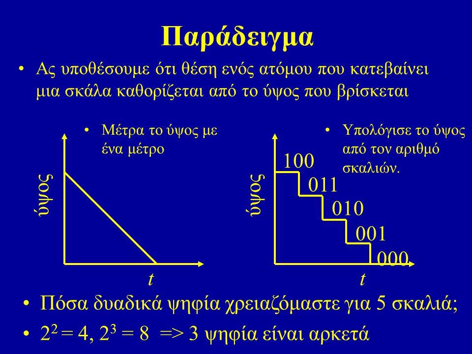 Παράδειγμα Μέτρα το ύψος με ένα μέτρο t ύψος t Υπολόγισε το ύψος από τον αριθμό σκαλιών.