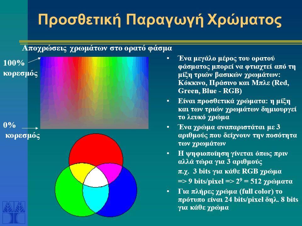 Προσθετική Παραγωγή Χρώματος Ένα μεγάλο μέρος του ορατού φάσματος μπορεί να φτιαχτεί από τη μίξη τριών βασικών χρωμάτων: Κόκκινο, Πράσινο και Μπλε (Red, Green, Blue - RGB) Είναι προσθετικά χρώματα: η μίξη και των τριών χρωμάτων δημιουργεί το λευκό χρώμα Ένα χρώμα αναπαριστάται με 3 αριθμούς που δείχνουν την ποσότητα των χρωμάτων Η ψηφιοποίηση γίνεται όπως πριν αλλά τώρα για 3 αριθμούς π.χ.