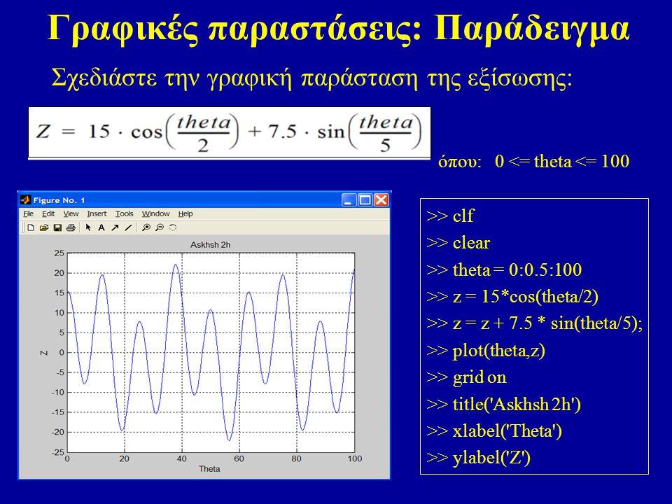 Γραφικές παραστάσεις: Παράδειγμα Σχεδιάστε την γραφική παράσταση της εξίσωσης: όπου: 0 <= theta <= 100 >> clf >> clear >> theta = 0:0.5:100 >> z = 15*cos(theta/2) >> z = z + 7.5 * sin(theta/5); >> plot(theta,z) >> grid on >> title( Askhsh 2h ) >> xlabel( Theta ) >> ylabel( Z )