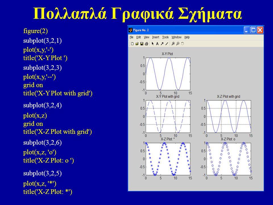 Πολλαπλά Γραφικά Σχήματα figure(2) subplot(3,2,1) plot(x,y, - ) title( X-Y Plot ) subplot(3,2,3) plot(x,y, -- ) grid on title( X-Y Plot with grid ) subplot(3,2,4) plot(x,z) grid on title( X-Z Plot with grid ) subplot(3,2,6) plot(x,z, o ) title( X-Z Plot: o ) subplot(3,2,5) plot(x,z, * ) title( X-Z Plot: * )