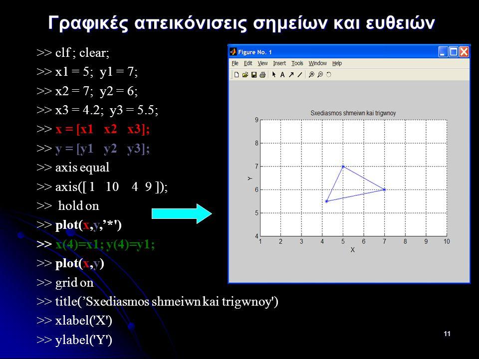 11 Γραφικές απεικόνισεις σημείων και ευθειών >> clf ; clear; >> x1 = 5; y1 = 7; >> x2 = 7; y2 = 6; >> x3 = 4.2; y3 = 5.5; >> x = [x1 x2 x3]; >> y = [y1 y2 y3]; >> axis equal >> axis([ 1 10 4 9 ]); >> hold on >> plot(x,y,'* ) >> x(4)=x1; y(4)=y1; >> plot(x,y) >> grid on >> title('Sxediasmos shmeiwn kai trigwnoy ) >> xlabel( X ) >> ylabel( Y )