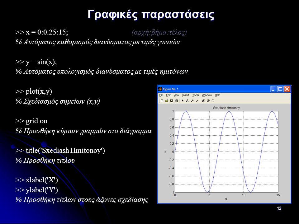 12 Γραφικές παραστάσεις >> x = 0:0.25:15; (αρχή:βήμα:τέλος) % Αυτόματος καθορισμός διανύσματος με τιμές γωνιών >> y = sin(x); % Αυτόματος υπολογισμός διανύσματος με τιμές ημιτόνων >> plot(x,y) % Σχεδιασμός σημείων (x,y) >> grid on % Προσθήκη κύριων γραμμών στο διάγραμμα >> title( Sxediash Hmitonoy ) % Προσθήκη τίτλου >> xlabel( X ) >> ylabel( Y ) % Προσθήκη τίτλων στους άξονες σχεδίασης