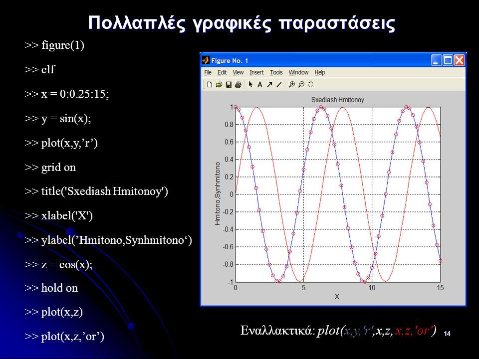 14 Πολλαπλές γραφικές παραστάσεις >> figure(1) >> clf >> x = 0:0.25:15; >> y = sin(x); >> plot(x,y,'r') >> grid on >> title( Sxediash Hmitonoy ) >> xlabel( X ) >> ylabel('Hmitono,Synhmitono') >> z = cos(x); >> hold on >> plot(x,z) >> plot(x,z,'or') Eναλλακτικά: plot(x,y, r ,x,z, x,z, or )