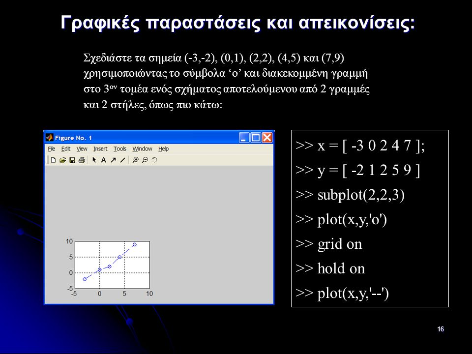 16 Γραφικές παραστάσεις και απεικονίσεις: Σχεδιάστε τα σημεία (-3,-2), (0,1), (2,2), (4,5) και (7,9) χρησιμοποιώντας το σύμβολα 'ο' και διακεκομμένη γραμμή στο 3 ον τομέα ενός σχήματος αποτελούμενου από 2 γραμμές και 2 στήλες, όπως πιο κάτω: >> x = [ -3 0 2 4 7 ]; >> y = [ -2 1 2 5 9 ] >> subplot(2,2,3) >> plot(x,y, o ) >> grid on >> hold on >> plot(x,y, -- )