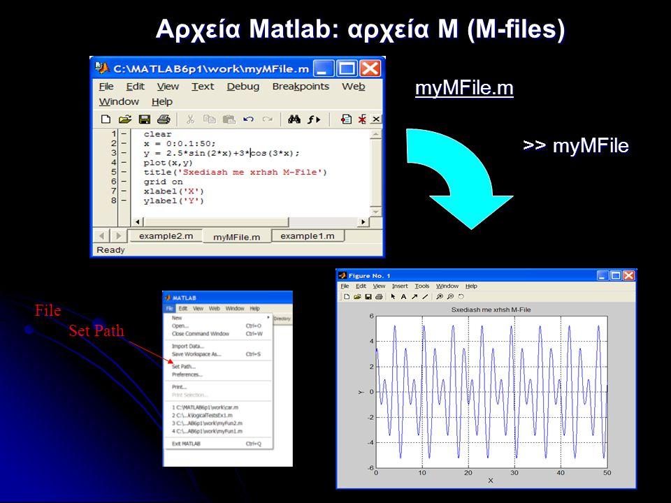 17 Αρχεία Matlab: αρχεία Μ (M-files) >> myMFile >> myMFile myMFile.m File Set Path