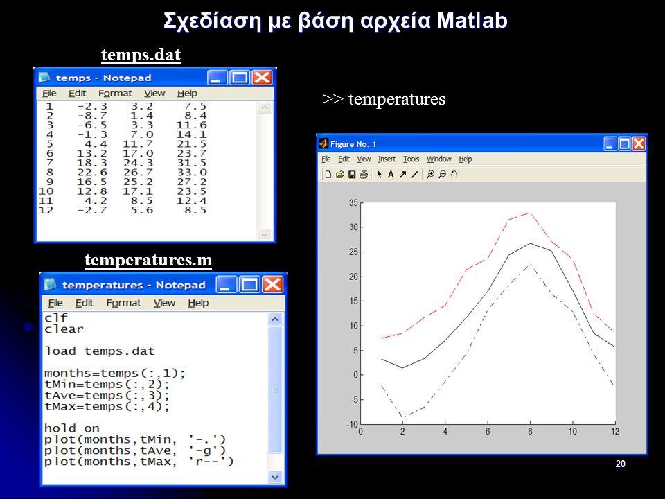 20 Σχεδίαση με βάση αρχεία Matlab >> temperatures temps.dat temperatures.m