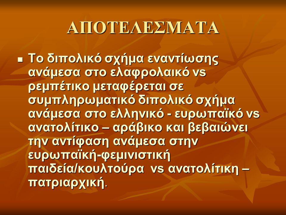 ΑΠΟΤΕΛΕΣΜΑΤΑ Το διπολικό σχήμα εναντίωσης ανάμεσα στο ελαφρολαικό vs ρεμπέτικο μεταφέρεται σε συμπληρωματικό διπολικό σχήμα ανάμεσα στο ελληνικό - ευρωπαϊκό vs ανατολίτικο – αράβικο και βεβαιώνει την αντίφαση ανάμεσα στην ευρωπαϊκή-φεμινιστική παιδεία/κουλτούρα vs ανατολίτικη – πατριαρχική.