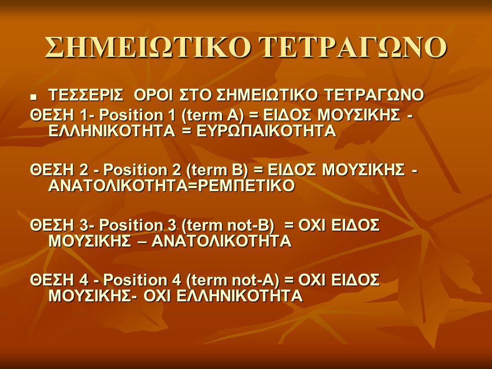 ΣΗΜΕΙΩΤΙΚΟ ΤΕΤΡΑΓΩΝΟ ΤΕΣΣΕΡΙΣ ΟΡΟΙ ΣΤΟ ΣΗΜΕΙΩΤΙΚΟ ΤΕΤΡΑΓΩΝΟ ΤΕΣΣΕΡΙΣ ΟΡΟΙ ΣΤΟ ΣΗΜΕΙΩΤΙΚΟ ΤΕΤΡΑΓΩΝΟ ΘΕΣΗ 1- Position 1 (term A) = ΕΙΔΟΣ ΜΟΥΣΙΚΗΣ - ΕΛΛΗΝΙΚΟΤΗΤΑ = ΕΥΡΩΠΑΙΚΟΤΗΤΑ ΘΕΣΗ 2 - Position 2 (term B) = ΕΙΔΟΣ ΜΟΥΣΙΚΗΣ - ΑΝΑΤΟΛΙΚΟΤΗΤΑ=ΡΕΜΠΕΤΙΚΟ ΘΕΣΗ 3- Position 3 (term not-B) = ΟΧΙ ΕΙΔΟΣ ΜΟΥΣΙΚΗΣ – ΑΝΑΤΟΛΙΚΟΤΗΤΑ ΘΕΣΗ 4 - Position 4 (term not-A) = ΟΧΙ ΕΙΔΟΣ ΜΟΥΣΙΚΗΣ- ΟΧΙ ΕΛΛΗΝΙΚΟΤΗΤΑ