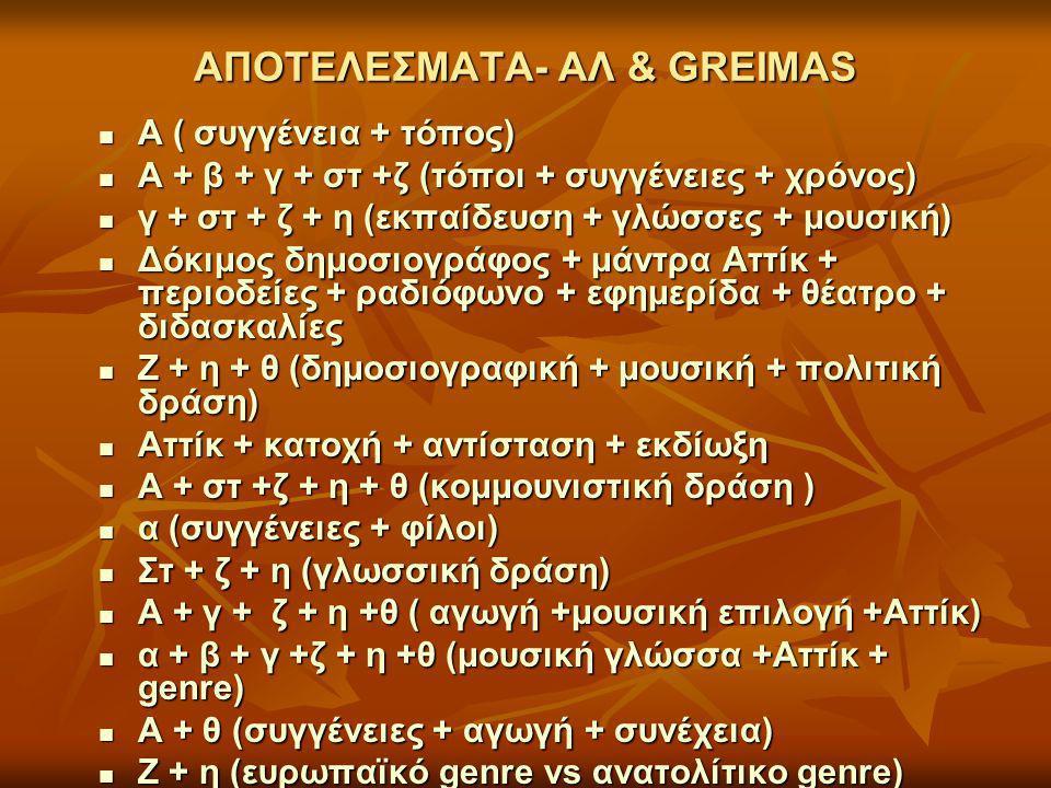 ΑΠΟΤΕΛΕΣΜΑΤΑ- ΑΛ & GREIMAS Α ( συγγένεια + τόπος) Α ( συγγένεια + τόπος) Α + β + γ + στ +ζ (τόποι + συγγένειες + χρόνος) Α + β + γ + στ +ζ (τόποι + συγγένειες + χρόνος) γ + στ + ζ + η (εκπαίδευση + γλώσσες + μουσική) γ + στ + ζ + η (εκπαίδευση + γλώσσες + μουσική) Δόκιμος δημοσιογράφος + μάντρα Αττίκ + περιοδείες + ραδιόφωνο + εφημερίδα + θέατρο + διδασκαλίες Δόκιμος δημοσιογράφος + μάντρα Αττίκ + περιοδείες + ραδιόφωνο + εφημερίδα + θέατρο + διδασκαλίες Ζ + η + θ (δημοσιογραφική + μουσική + πολιτική δράση) Ζ + η + θ (δημοσιογραφική + μουσική + πολιτική δράση) Αττίκ + κατοχή + αντίσταση + εκδίωξη Αττίκ + κατοχή + αντίσταση + εκδίωξη Α + στ +ζ + η + θ (κομμουνιστική δράση ) Α + στ +ζ + η + θ (κομμουνιστική δράση ) α (συγγένειες + φίλοι) α (συγγένειες + φίλοι) Στ + ζ + η (γλωσσική δράση) Στ + ζ + η (γλωσσική δράση) Α + γ + ζ + η +θ ( αγωγή +μουσική επιλογή +Αττίκ) Α + γ + ζ + η +θ ( αγωγή +μουσική επιλογή +Αττίκ) α + β + γ +ζ + η +θ (μουσική γλώσσα +Αττίκ + genre) α + β + γ +ζ + η +θ (μουσική γλώσσα +Αττίκ + genre) Α + θ (συγγένειες + αγωγή + συνέχεια) Α + θ (συγγένειες + αγωγή + συνέχεια) Ζ + η (ευρωπαϊκό genre vs ανατολίτικο genre) Ζ + η (ευρωπαϊκό genre vs ανατολίτικο genre)