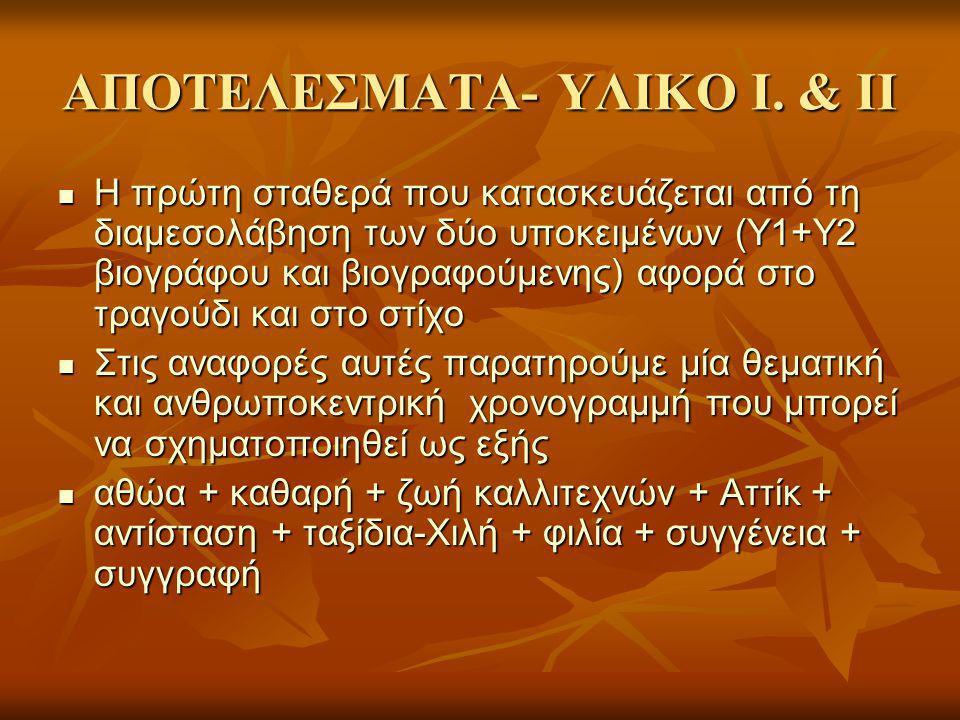 ΑΠΟΤΕΛΕΣΜΑΤΑ- ΥΛΙΚΟ Ι.