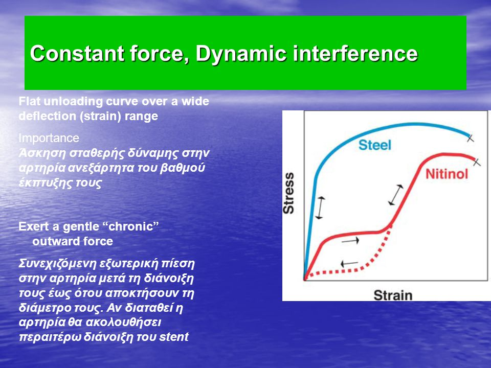 Constant force, Dynamic interference Flat unloading curve over a wide deflection (strain) range Importance Άσκηση σταθερής δύναμης στην αρτηρία ανεξάρ