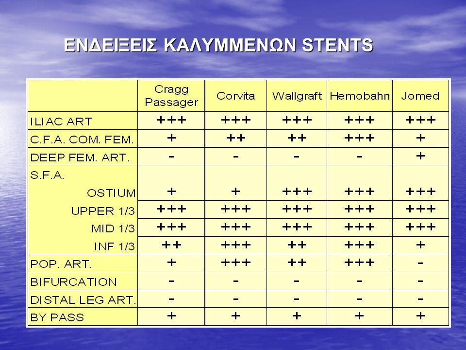 ΕΝΔΕΙΞΕΙΣ ΚΑΛΥΜΜΕΝΩΝ STENTS