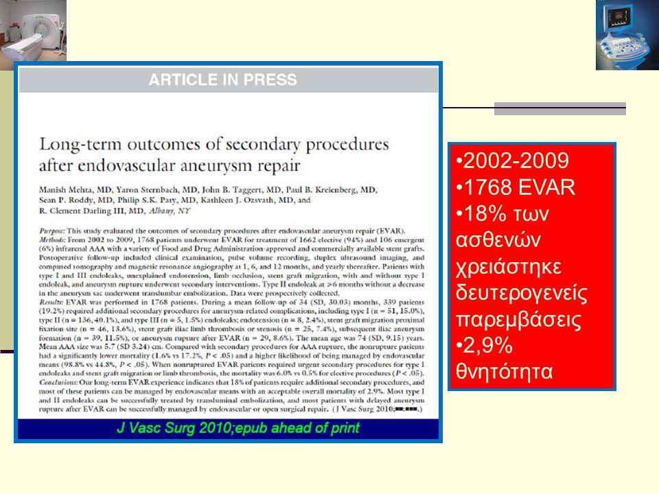 2002-2009 1768 EVAR 18% των ασθενών χρειάστηκε δευτερογενείς παρεμβάσεις 2,9% θνητότητα