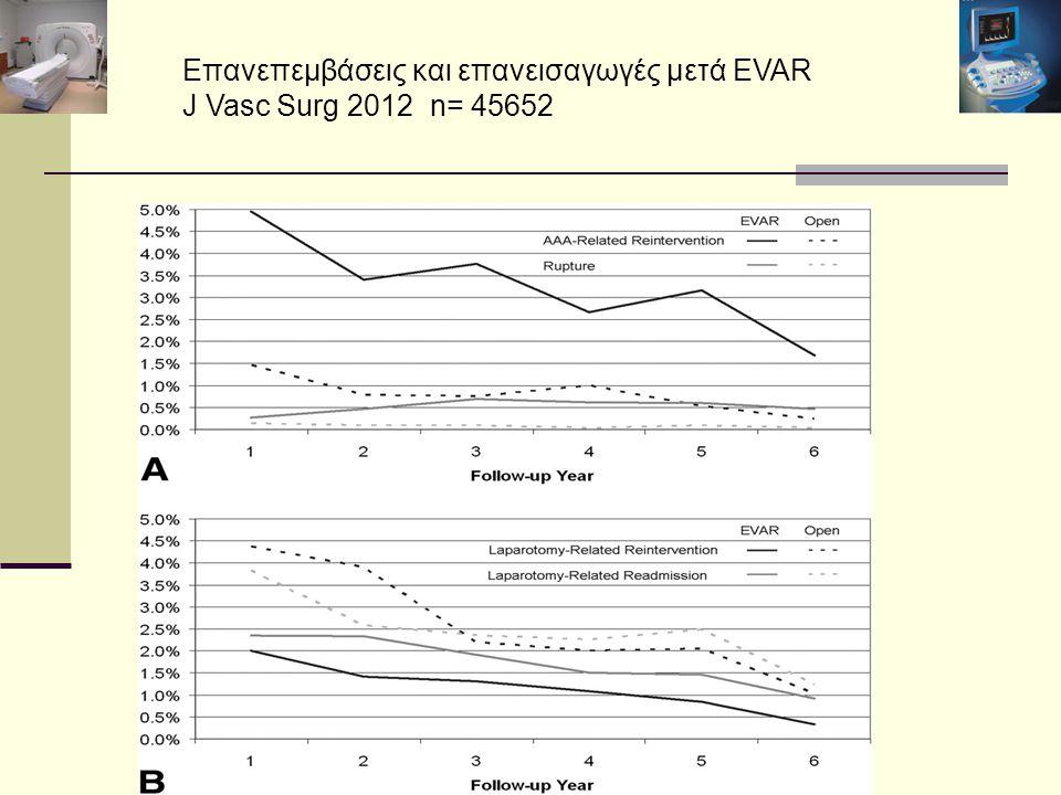 Επανεπεμβάσεις και επανεισαγωγές μετά EVAR J Vasc Surg 2012 n= 45652