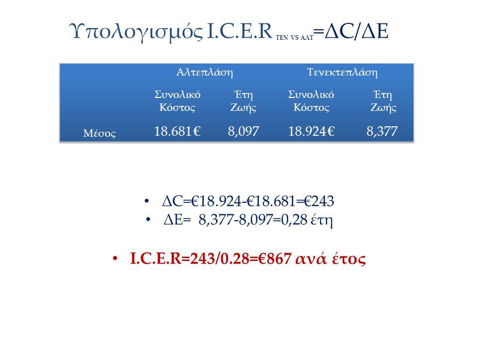 Υπολογισμός Ι.C.E.R ΤΕΝ VS AΛΤ =ΔC/ΔΕ ΔC=€18.924-€18.681=€243 ΔΕ= 8,377-8,097=0,28 έτη Ι.C.E.R=243/0.28=€867 ανά έτος