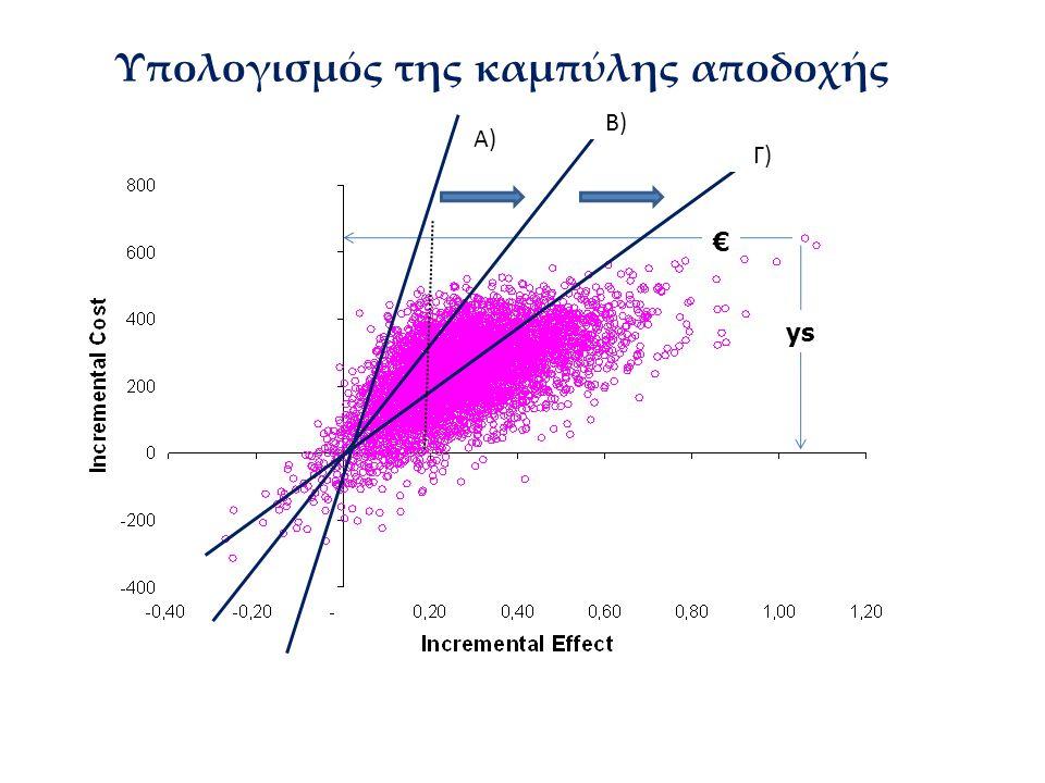 Υπολογισμός της καμπύλης αποδοχής € ys Α) Β) Γ)