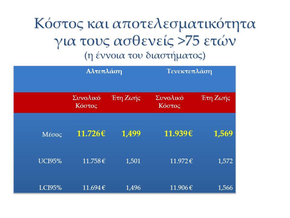 Κόστος και αποτελεσματικότητα για τους ασθενείς >75 ετών (η έννοια του διαστήματος)