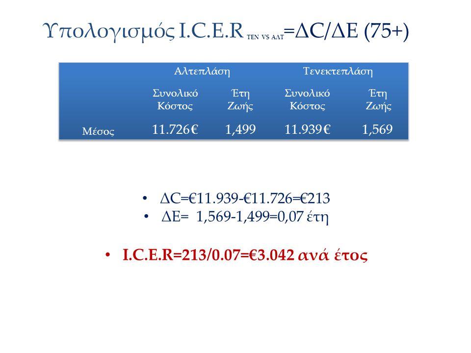 Υπολογισμός Ι.C.E.R ΤΕΝ VS AΛΤ =ΔC/ΔΕ (75+) ΔC=€11.939-€11.726=€213 ΔΕ= 1,569-1,499=0,07 έτη Ι.C.E.R=213/0.07=€3.042 ανά έτος