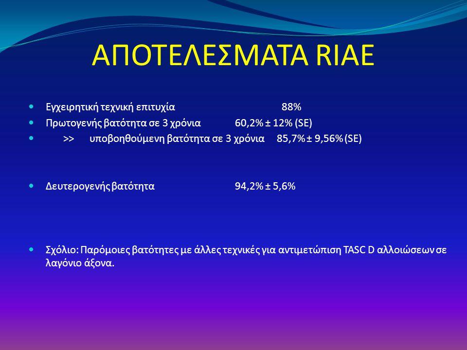 ΑΠΟΤΕΛΕΣΜΑΤΑ RIAE Εγχειρητική τεχνική επιτυχία 88% Πρωτογενής βατότητα σε 3 χρόνια 60,2% ± 12% (SE) >> υποβοηθούμενη βατότητα σε 3 χρόνια 85,7% ± 9,56