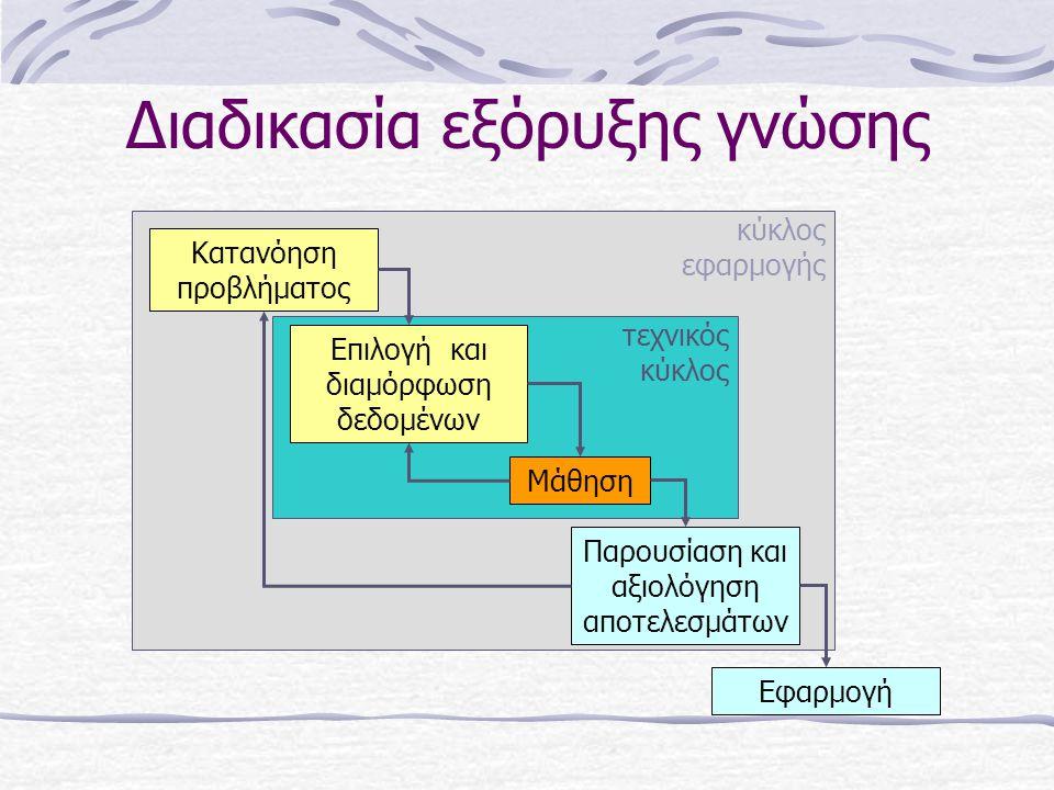 Διαδικασία εξόρυξης γνώσης Κατανόηση προβλήματος Επιλογή και διαμόρφωση δεδομένων Μάθηση Παρουσίαση και αξιολόγηση αποτελεσμάτων Εφαρμογή τεχνικός κύκλος κύκλος εφαρμογής