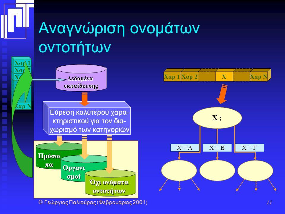© Γεώργιος Παλιούρας (Φεβρουάριος 2001) 11 Αναγνώριση ονομάτων οντοτήτων Δεδομέναεκπαίδευσης Εύρεση καλύτερου χαρα- κτηριστικού για τον δια- χωρισμό των κατηγοριών Πρόσω πα Οργανι σμοί Όχι ονόματα οντοτήτων Χαρ N Χαρ 3 Χαρ 2 Χαρ 1 Χαρ 2 X Χαρ N X = A X = BX = Γ X ;