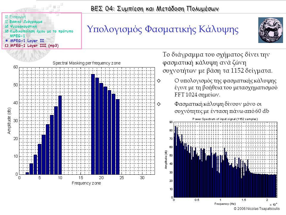 ΒΕΣ 04: Συμπίεση και Μετάδοση Πολυμέσων © 2006 Nicolas Tsapatsoulis Υπολογισμός Φασματικής Κάλυψης  Εισαγωγή  Βασικό Διάγραμμα  Ψυχοακουστική  Κωδ