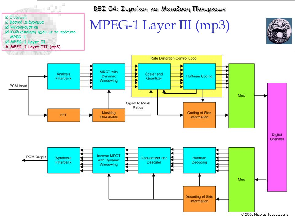 ΒΕΣ 04: Συμπίεση και Μετάδοση Πολυμέσων © 2006 Nicolas Tsapatsoulis MPEG-1 Layer III (mp3)  Εισαγωγή  Βασικό Διάγραμμα  Ψυχοακουστική  Κωδικοποίησ
