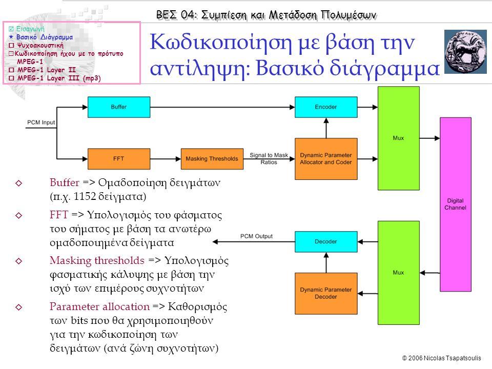 ΒΕΣ 04: Συμπίεση και Μετάδοση Πολυμέσων © 2006 Nicolas Tsapatsoulis ◊ Η επικεφαλίδα αποτελείται από 32 bits και τα εξής πεδία: ◊ Κώδικας συγχρονισμού 16 bits (SYNC = 1111111111111111) ◊ Πληροφορίες καναλιού 2 bits (SI = Stereo Information) ◊ Monophonic => Code 00 ◊ Dual Monophonic => Code 01 ◊ Stereo => Code 10 ◊ Joint Stereo => Code 11 ◊ Πληροφορίες Bit Ρate 4 bit (BR = Bit Rate) ◊ 32 kbps => Code 0001 ◊ 48 kbps => Code 0010 ◊ … kbps => Code …… ◊ 448 kbps => Code 1110 ◊ Συχνότητα δειγματοληψίας 2 bits (SR = Sampling Rate) ◊ 32 kHz => Code 00 ◊ 44.1 kHz => Code 01 ◊ 48 kHz => Code 10 ◊ other => Code 11 (η συχνότητα ορίζεται στα επόμενα 8 bits) Επικεφαλίδα (Header)  Εισαγωγή  Βασικό Διάγραμμα  Ψυχοακουστική  Κωδικοποίηση ήχου με το πρότυπο MPEG-1  MPEG-1 Layer II  MPEG-1 Layer III (mp3)